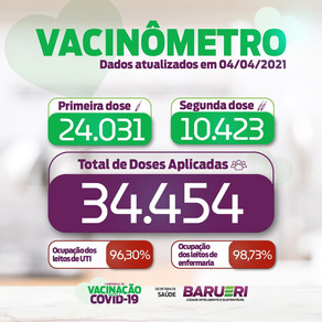 Coronavírus: vacinômetro 4 de abril