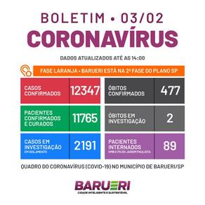 Coronavírus: boletim de 3 de fevereiro