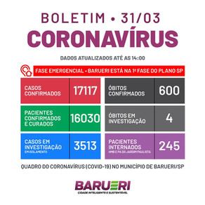 Coronavírus: boletim de 31 de março