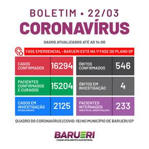Coronavírus: boletim de 22 de março