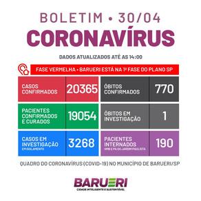 Coronavírus: boletim de 30 de abril
