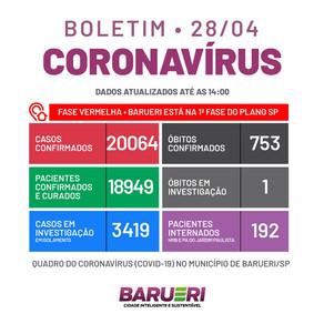Coronavírus: boletim de 28 de abril