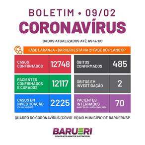 Coronavírus: boletim de 9 de fevereiro
