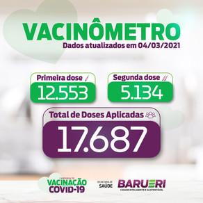 Coronavírus: vacinômetro 04 de março