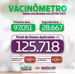 Coronavírus: vacinômetro 23 de junho