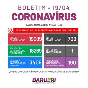 Coronavírus: boletim de 19 de abril