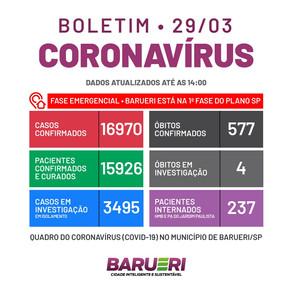 Coronavírus: boletim de 29 de março