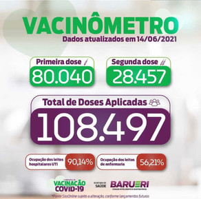 Coronavírus: vacinômetro 14 de junho