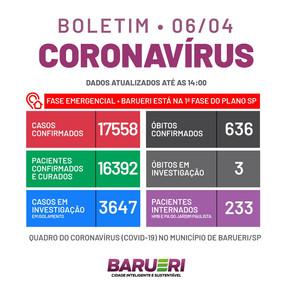 Coronavírus: boletim de 6 de abril