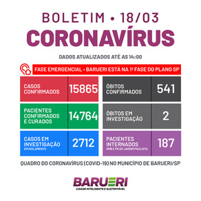Coronavírus: boletim de 18 de março