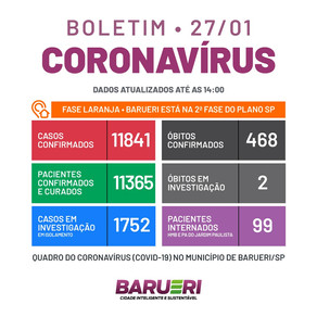 Coronavírus: boletim de 27 de janeiro