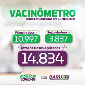 Coronavírus: vacinômetro 28 de Fevereiro