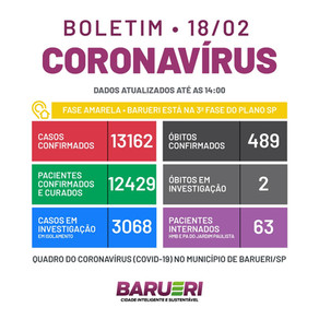 Coronavírus: boletim de 18 de fevereiro