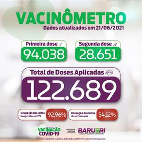 Coronavírus: vacinômetro 21 de junho