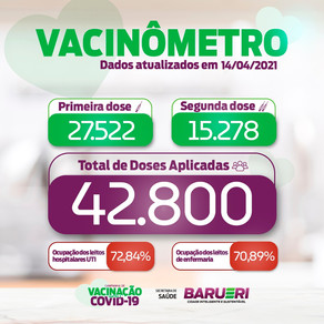 Coronavírus: vacinômetro 14 de abril