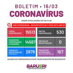 Coronavírus: boletim de 16 de março
