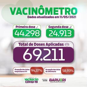 Coronavírus: vacinômetro 11 de maio