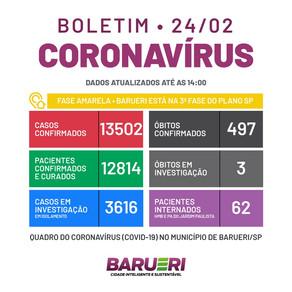 Coronavírus: boletim de 24 de fevereiro