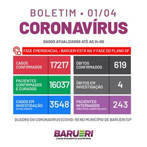 Coronavírus: boletim de 1 de abril