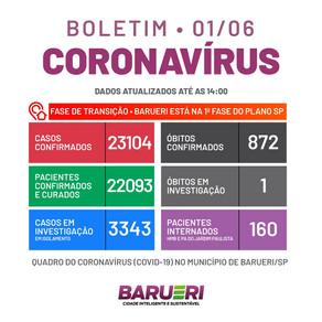 Coronavírus: boletim de 01 de junho