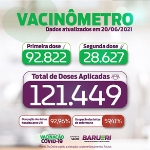 Coronavírus: vacinômetro 20 de junho