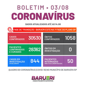 Coronavírus: boletim de 03 de agosto