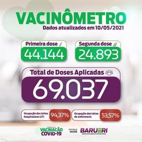 Coronavírus: vacinômetro 10 de maio