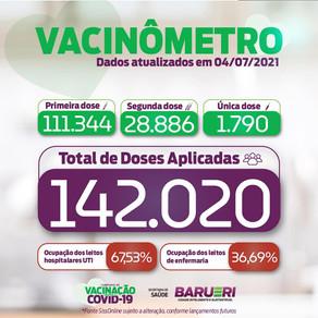 Coronavírus: vacinômetro 04 de julho
