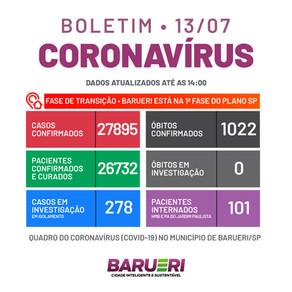 Coronavírus: boletim de 13 de julho