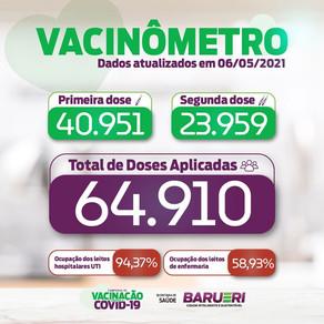 Coronavírus: vacinômetro 06 de maio