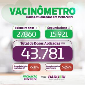 Coronavírus: vacinômetro 15 de abril