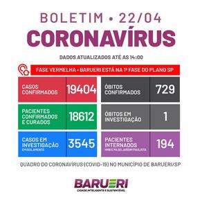 Coronavírus: boletim de 22 de abril