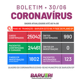 Coronavírus: boletim de 30 de junho