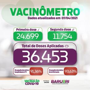 Coronavírus: vacinômetro 7 de abril