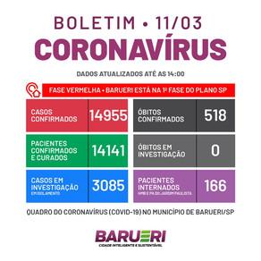 Coronavírus: boletim de 11 de março