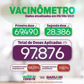 Coronavírus: vacinômetro 09 de junho