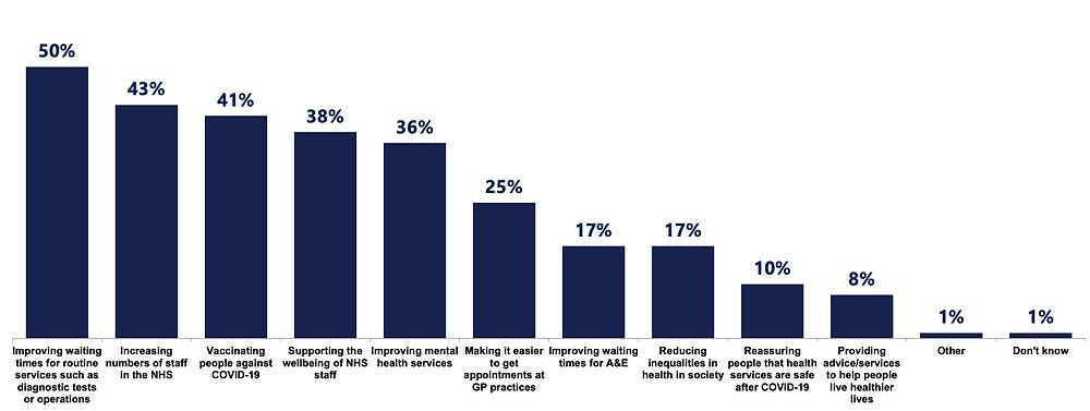 Graph of survey responses regarding NHS priorities