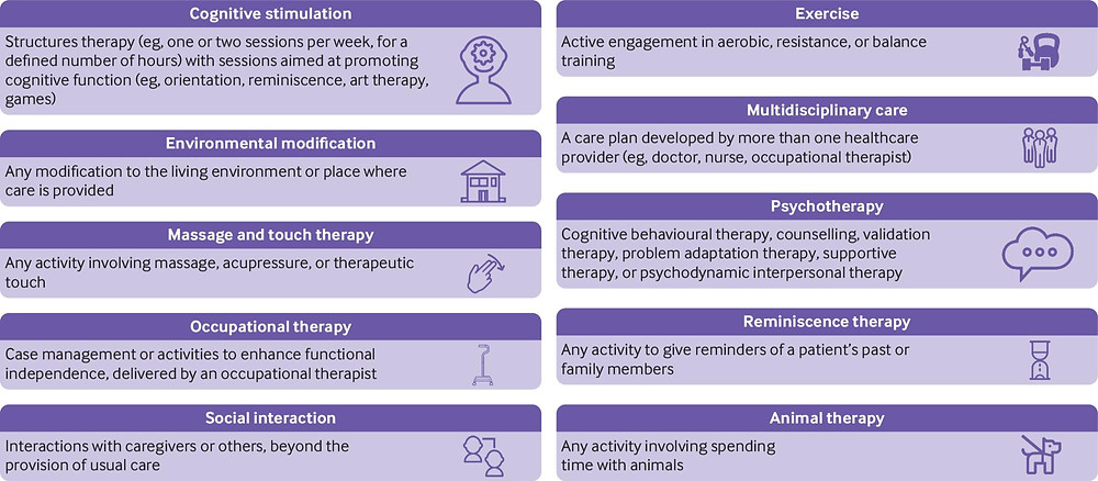 A list of non-drug treatments tested in the study