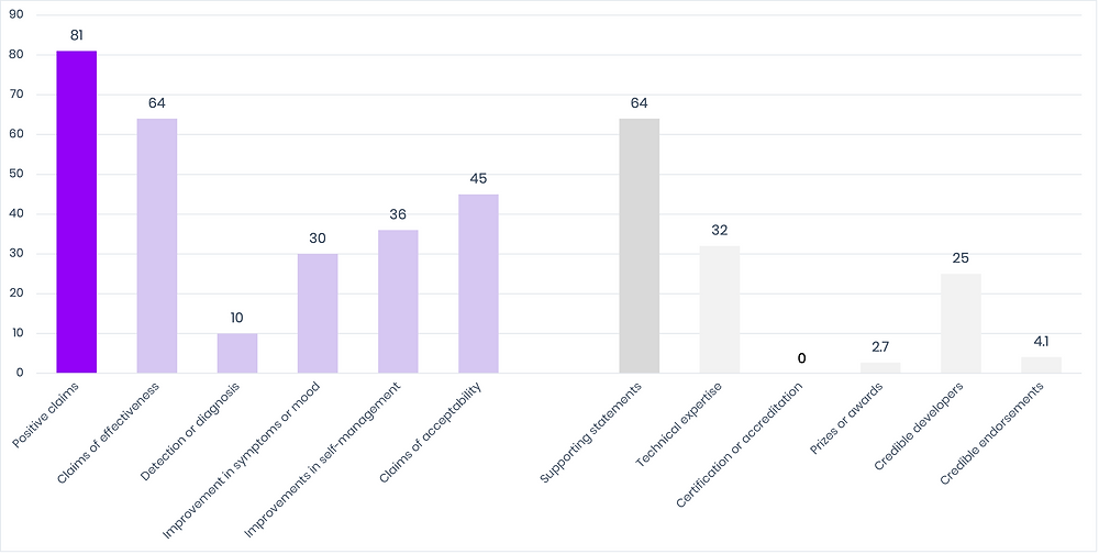 Bar chart of proportion of apps with positive statements vs those with supporting statements