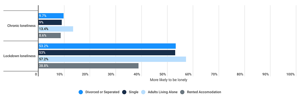 Rates of chronic loneliness and lockdown loneliness among different demographics of people working from home