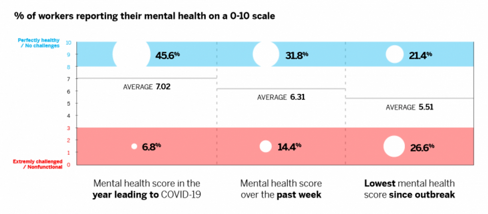 Infographic of declining mental health scores among worker during the Covid-19 pandemic
