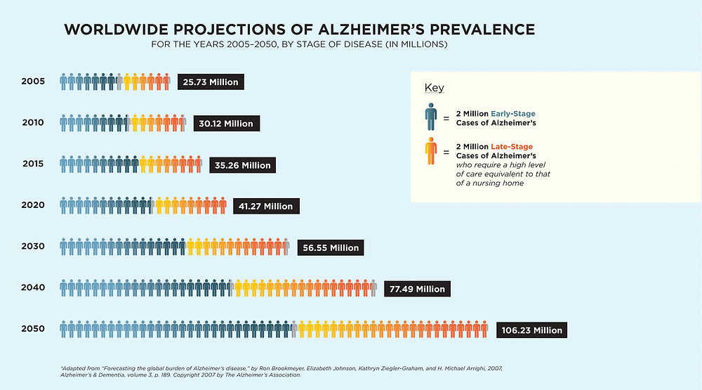 Predicted worldwide prevalence of Alzheimer's disease up to 2050.
