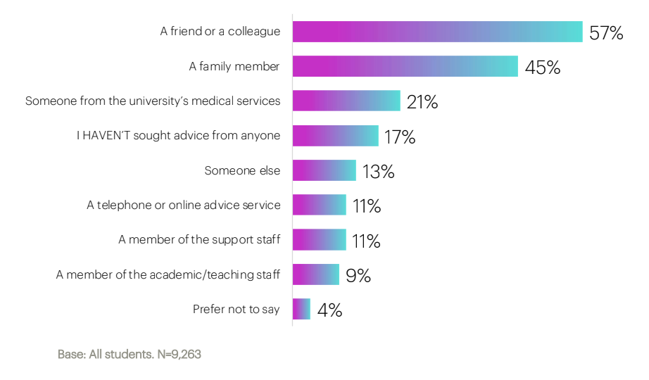 Graph of student choice of contact for mental health concerns