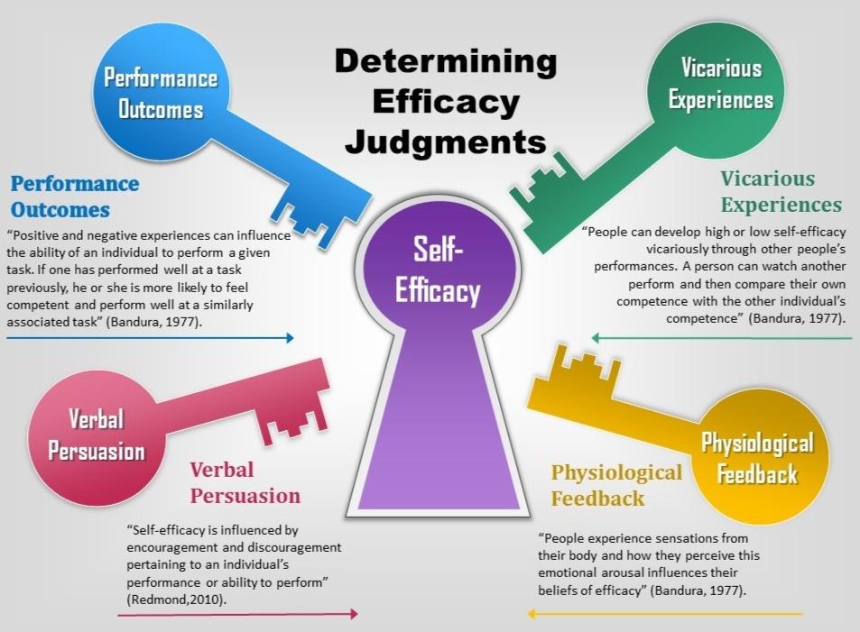Diagram of the keys of self efficacy