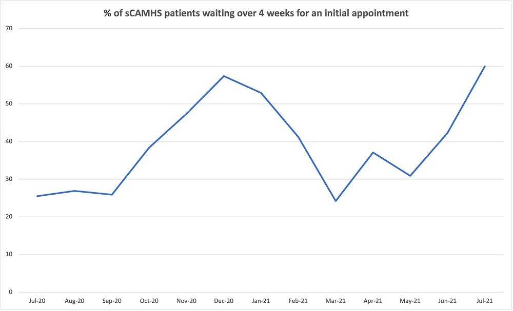 Graph of percentage of sCAMHS patients waiting over 4 weeks for an initial appointment