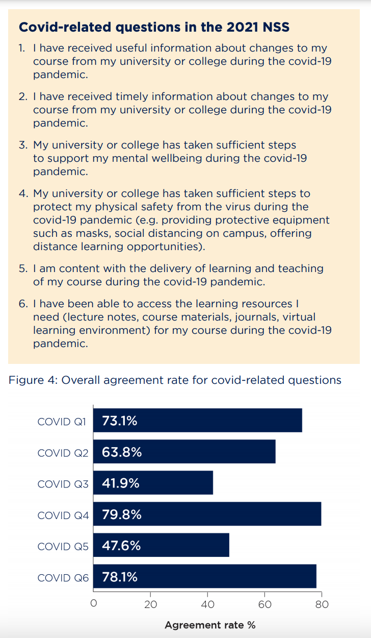 Covid-related questions and answers from the 2021 National Student Survey