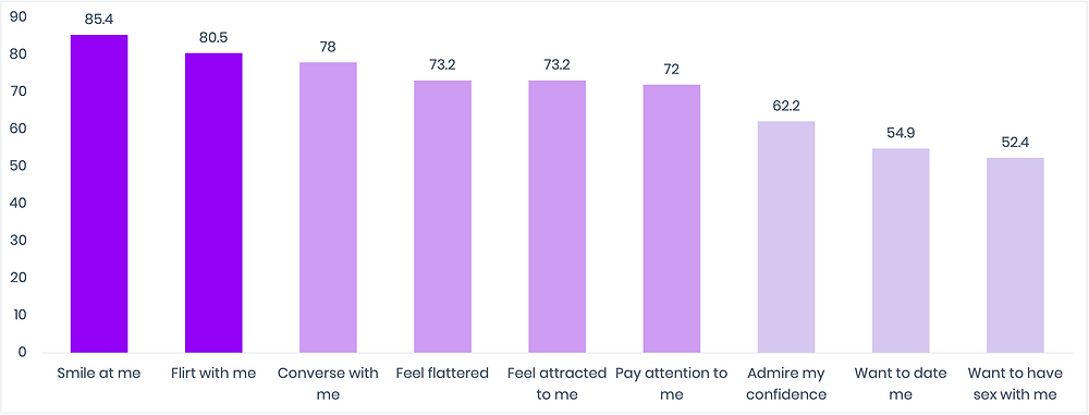 Bar chart of percentages of hoped-for reaction among catcallers