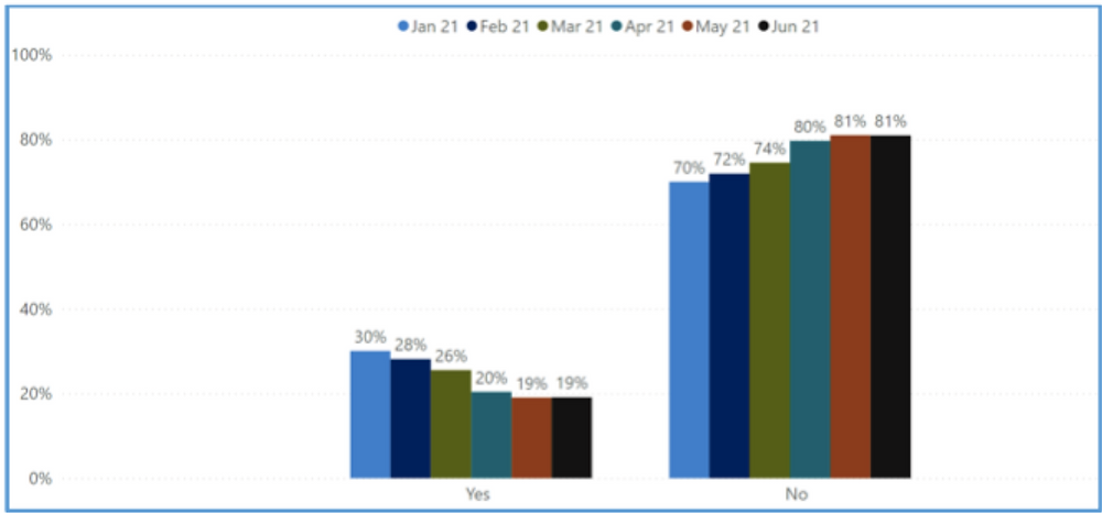 Graph showing proportion of people with a high GHQ-12 score, by month of interview
