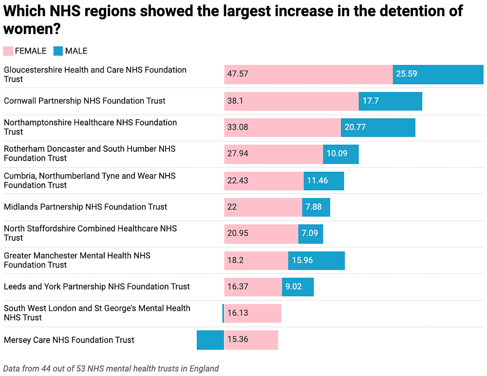 Change in mental health detention rates during the first COVID-19 lockdown