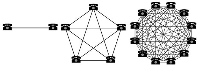 Metcalfe's law IoT